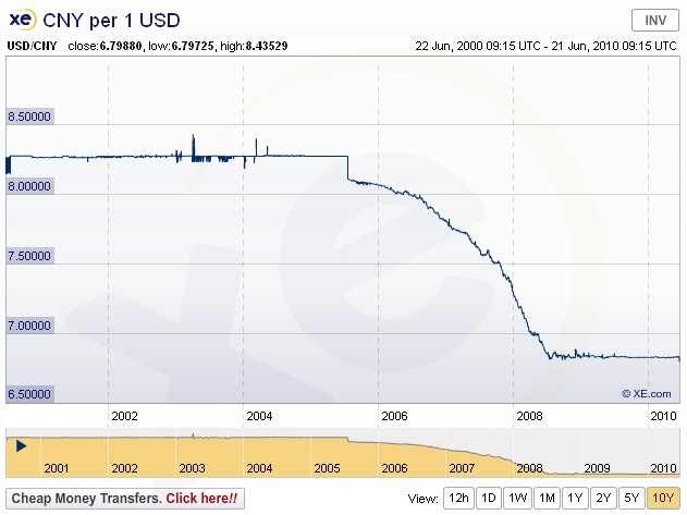 Currency Devaluation